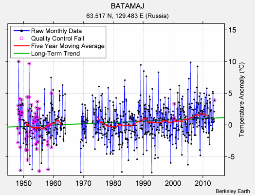 BATAMAJ Raw Mean Temperature