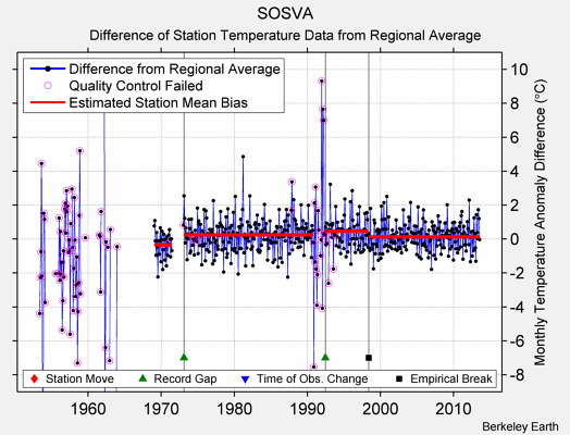 SOSVA difference from regional expectation