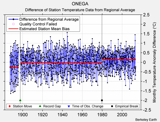 ONEGA difference from regional expectation
