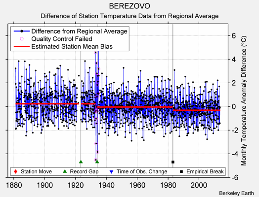 BEREZOVO difference from regional expectation