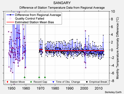 SANGARY difference from regional expectation
