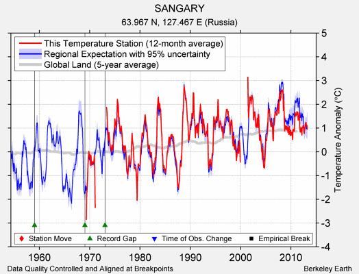 SANGARY comparison to regional expectation