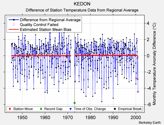 KEDON difference from regional expectation