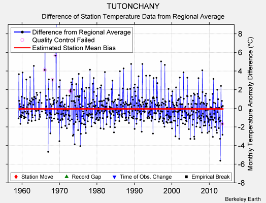 TUTONCHANY difference from regional expectation