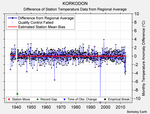 KORKODON difference from regional expectation