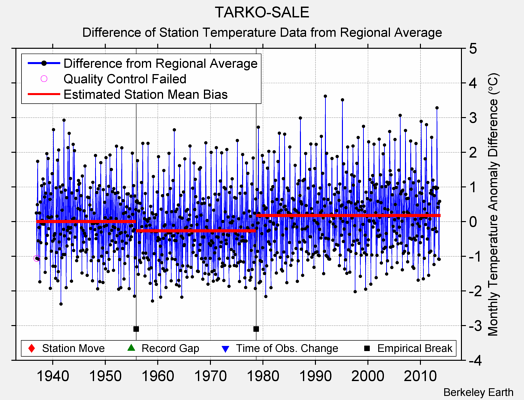 TARKO-SALE difference from regional expectation