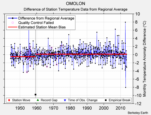 OMOLON difference from regional expectation