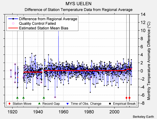 MYS UELEN difference from regional expectation