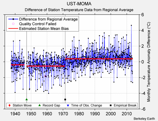 UST-MOMA difference from regional expectation