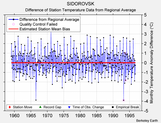 SIDOROVSK difference from regional expectation