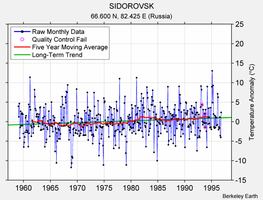 SIDOROVSK Raw Mean Temperature