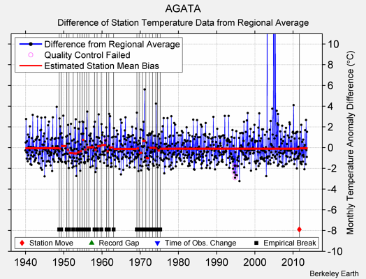 AGATA difference from regional expectation