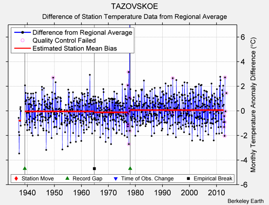 TAZOVSKOE difference from regional expectation