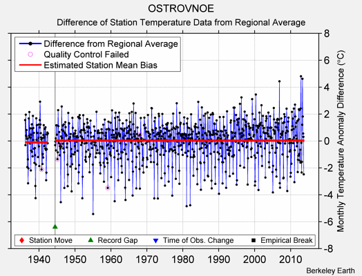 OSTROVNOE difference from regional expectation