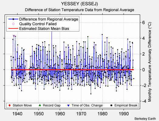 YESSEY (ESSEJ) difference from regional expectation