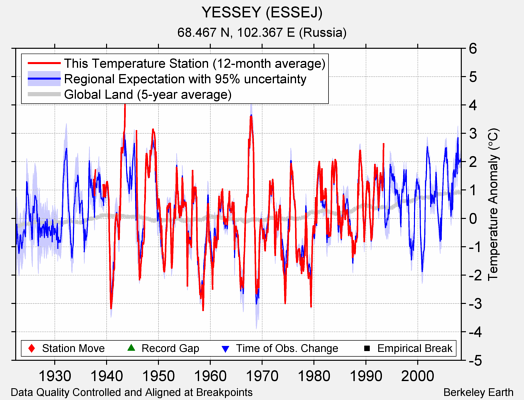 YESSEY (ESSEJ) comparison to regional expectation