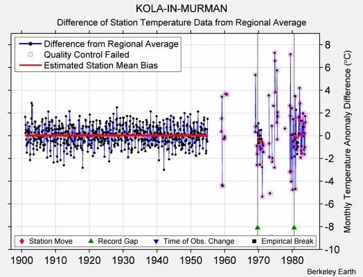 KOLA-IN-MURMAN difference from regional expectation