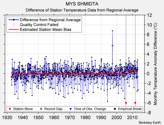 MYS SHMIDTA difference from regional expectation