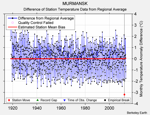 MURMANSK difference from regional expectation