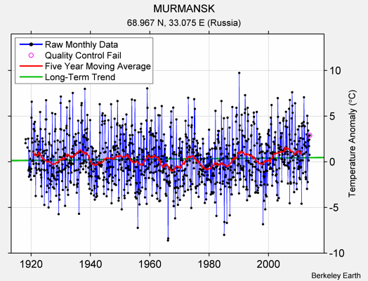 MURMANSK Raw Mean Temperature