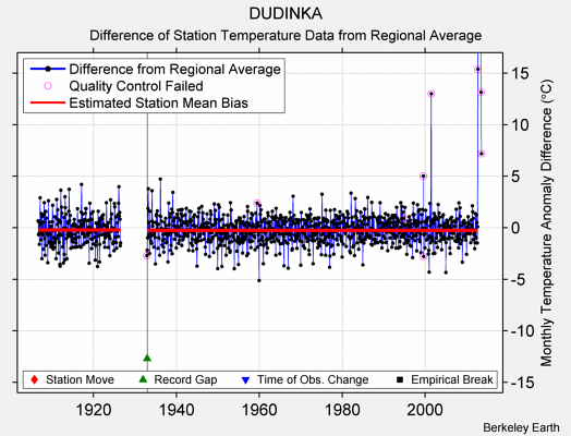 DUDINKA difference from regional expectation