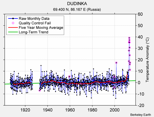 DUDINKA Raw Mean Temperature