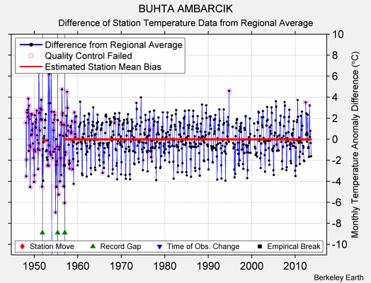 BUHTA AMBARCIK difference from regional expectation