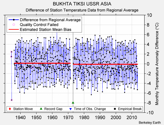 BUKHTA TIKSI USSR ASIA difference from regional expectation