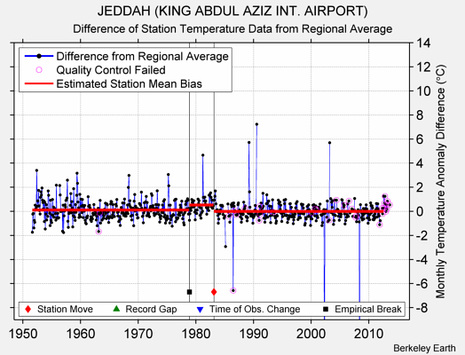 JEDDAH (KING ABDUL AZIZ INT. AIRPORT) difference from regional expectation