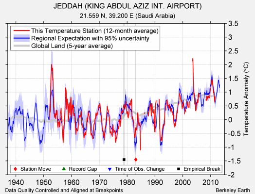 JEDDAH (KING ABDUL AZIZ INT. AIRPORT) comparison to regional expectation