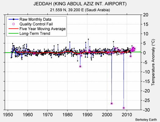 JEDDAH (KING ABDUL AZIZ INT. AIRPORT) Raw Mean Temperature
