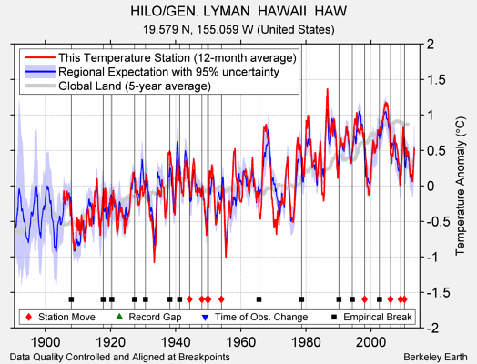 HILO/GEN. LYMAN  HAWAII  HAW comparison to regional expectation