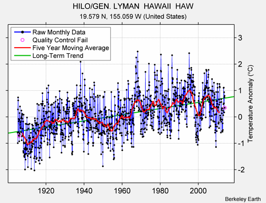 HILO/GEN. LYMAN  HAWAII  HAW Raw Mean Temperature