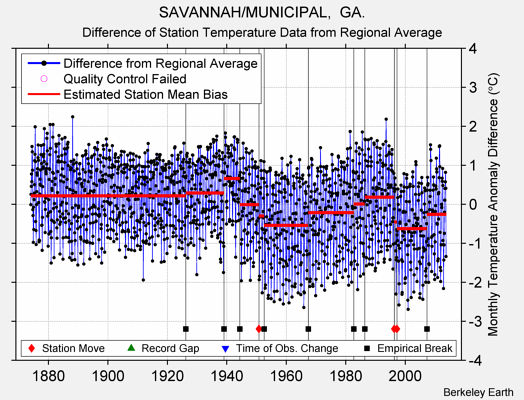 SAVANNAH/MUNICIPAL,  GA. difference from regional expectation