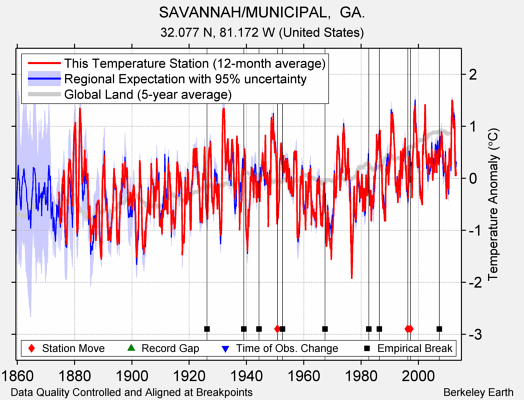 SAVANNAH/MUNICIPAL,  GA. comparison to regional expectation