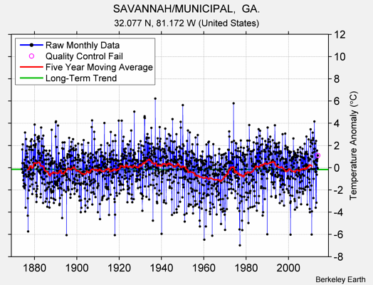 SAVANNAH/MUNICIPAL,  GA. Raw Mean Temperature