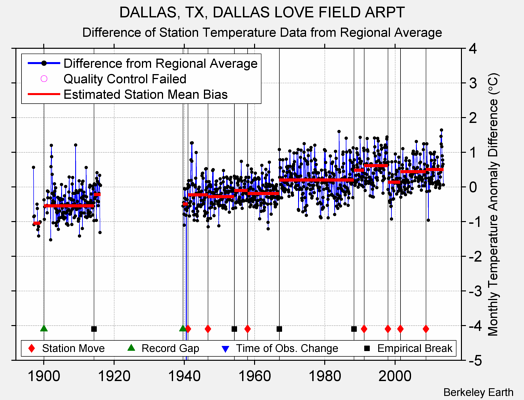 DALLAS, TX, DALLAS LOVE FIELD ARPT difference from regional expectation