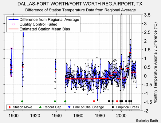 DALLAS-FORT WORTH/FORT WORTH REG.AIRPORT, TX. difference from regional expectation