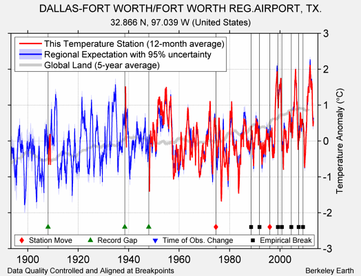 DALLAS-FORT WORTH/FORT WORTH REG.AIRPORT, TX. comparison to regional expectation