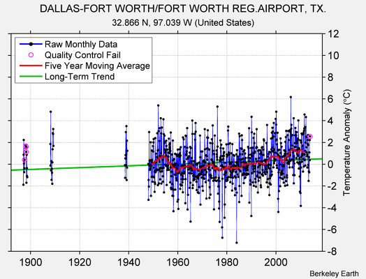 DALLAS-FORT WORTH/FORT WORTH REG.AIRPORT, TX. Raw Mean Temperature