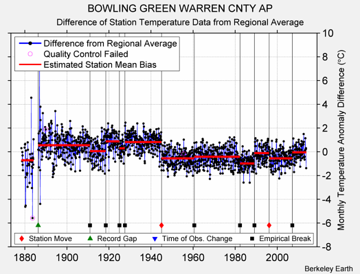 BOWLING GREEN WARREN CNTY AP difference from regional expectation