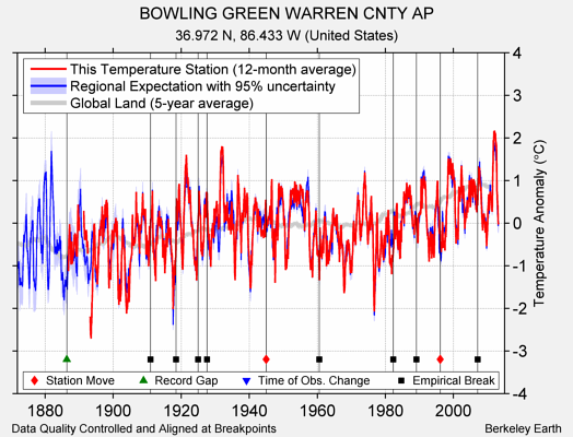 BOWLING GREEN WARREN CNTY AP comparison to regional expectation