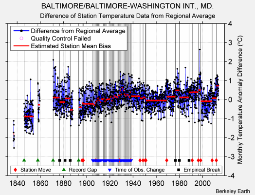 BALTIMORE/BALTIMORE-WASHINGTON INT., MD. difference from regional expectation