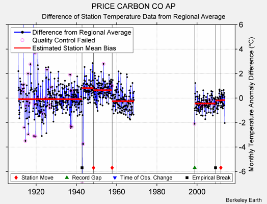 PRICE CARBON CO AP difference from regional expectation