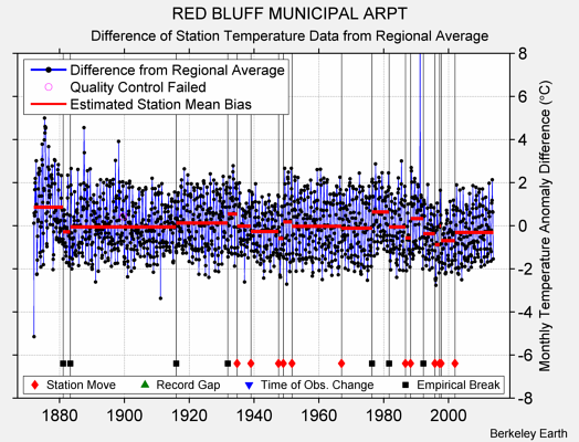RED BLUFF MUNICIPAL ARPT difference from regional expectation