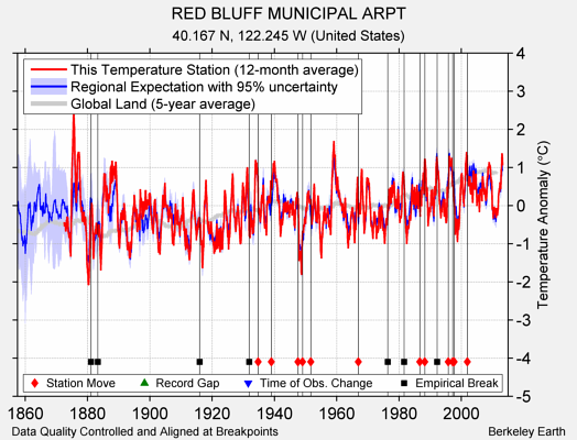 RED BLUFF MUNICIPAL ARPT comparison to regional expectation