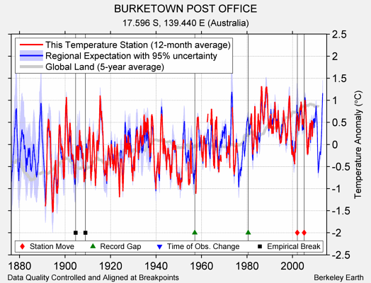 BURKETOWN POST OFFICE comparison to regional expectation