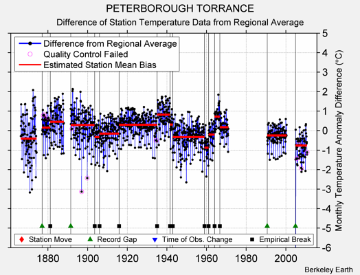PETERBOROUGH TORRANCE difference from regional expectation