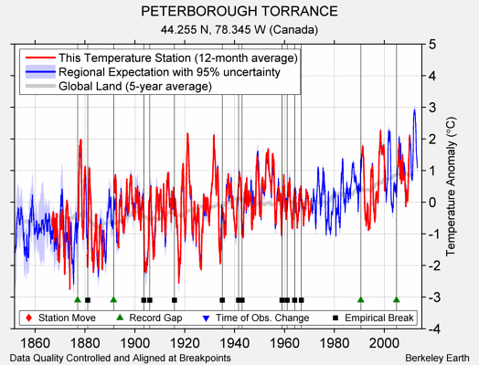 PETERBOROUGH TORRANCE comparison to regional expectation
