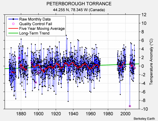 PETERBOROUGH TORRANCE Raw Mean Temperature